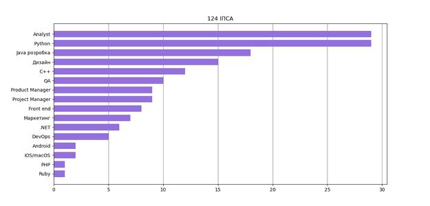 Гайд для абитуры-программистов КПИ v2.0