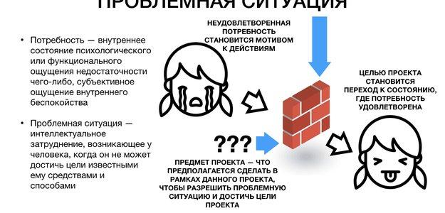 Как правильно понимать «проблемную ситуацию»?