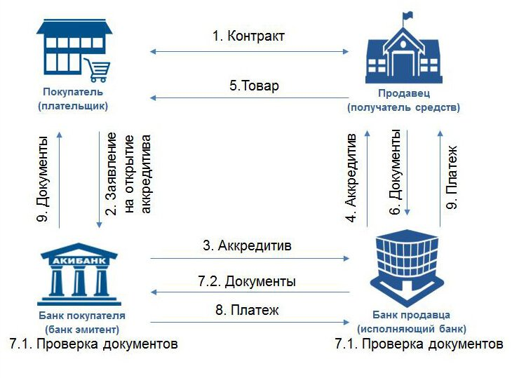 Кредиты предоставленные банком учитываются на счете